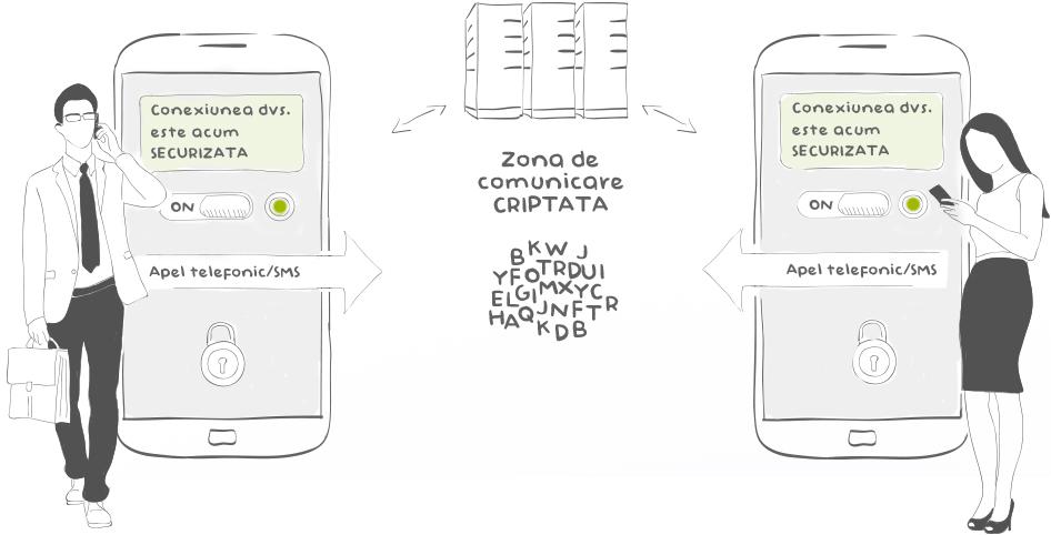 comunicare-criptata